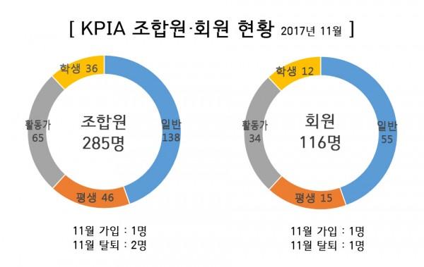 2017년 12월 KPIA 조합 현황