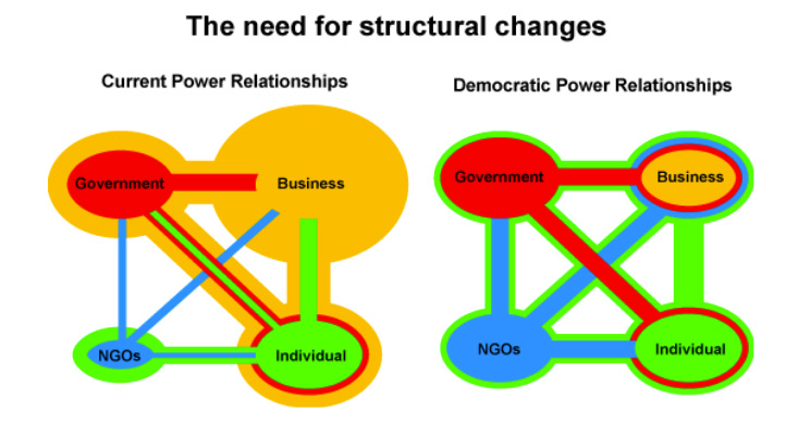 structural-change