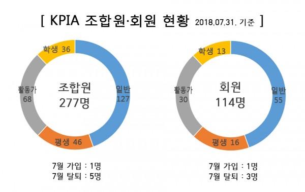 2018년 04월 KPIA 조합 현황